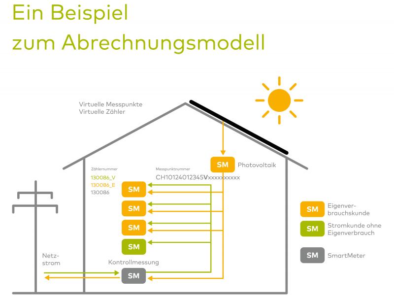 Strom Eigenverbrauch Abrechnung Modell